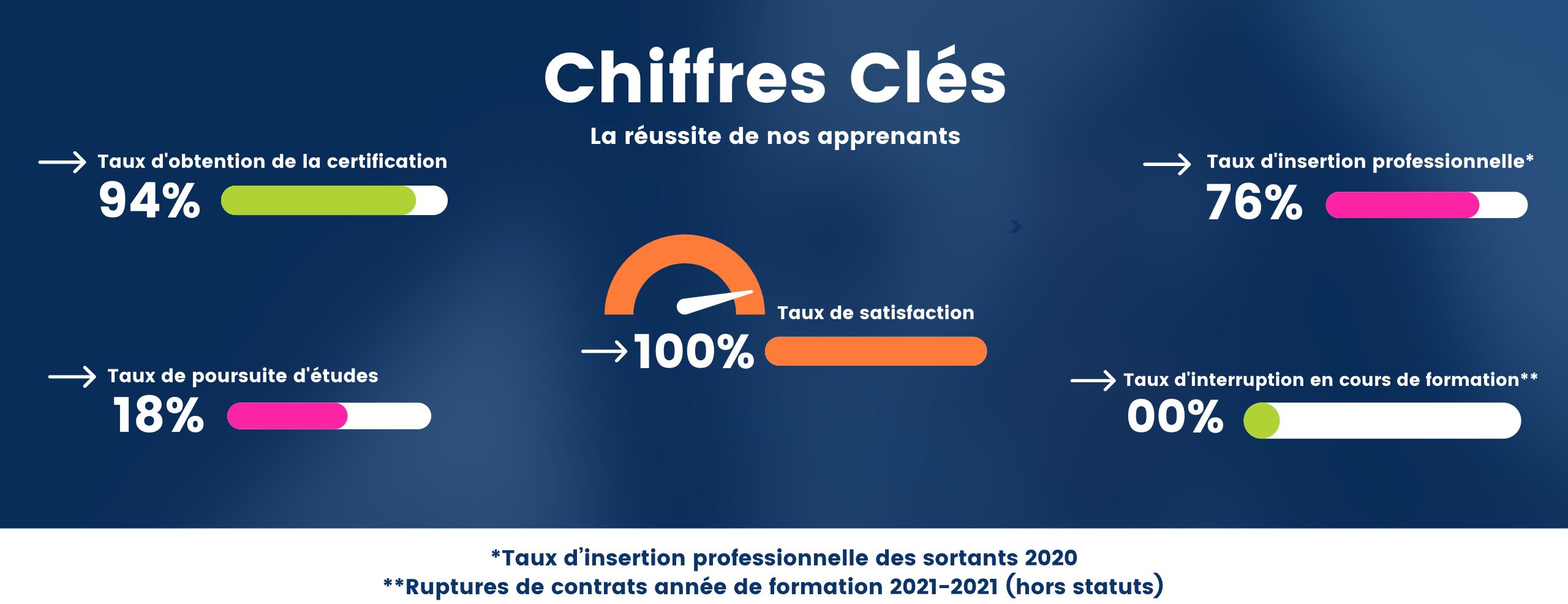 Chiffres Clés -Chef de Projet Web|EGC MARTINIQUE BUSINESS SCHOOL
