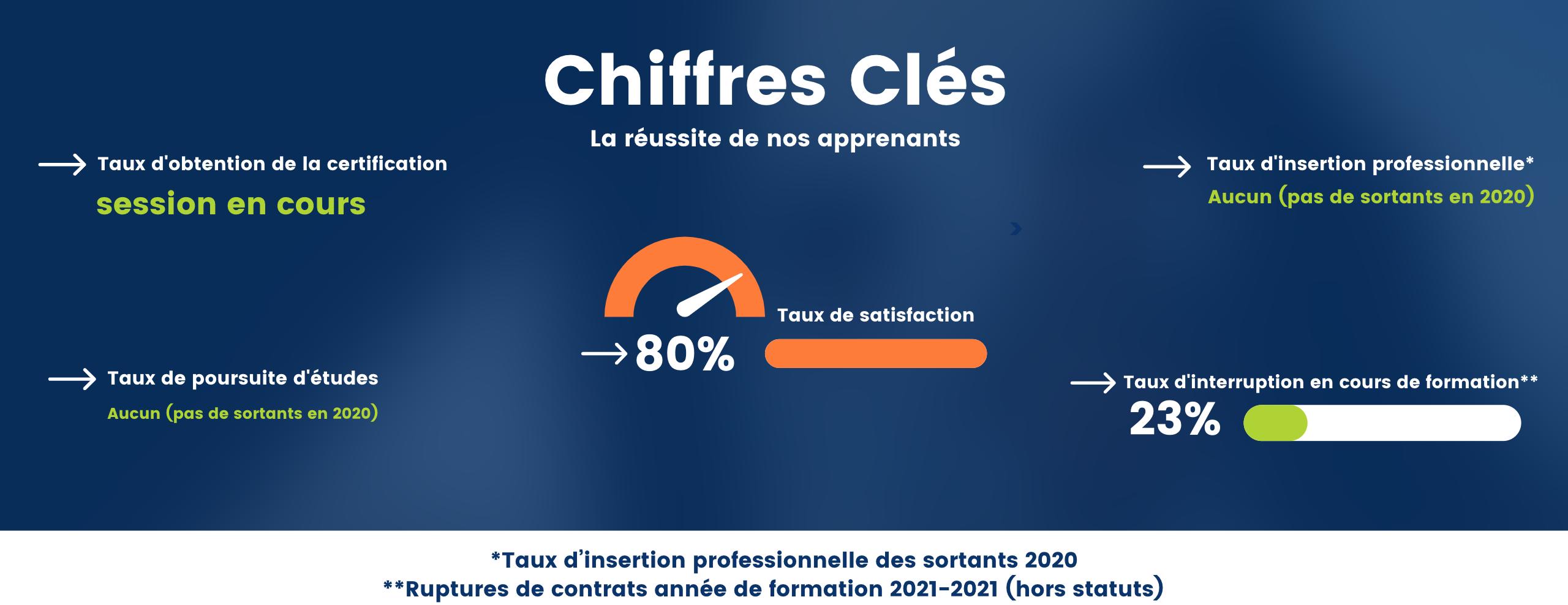 Chiffres Clés - MASTER 1  EGC MARTINIQUE BUSINESS SCHOOL